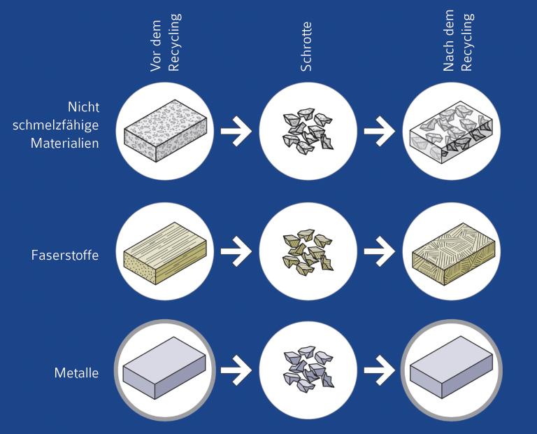 Metalle Eigenschaften